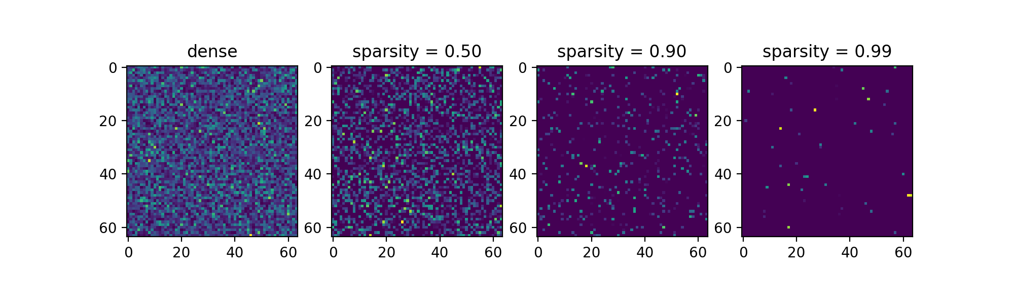 Matrices with increasing sparsity